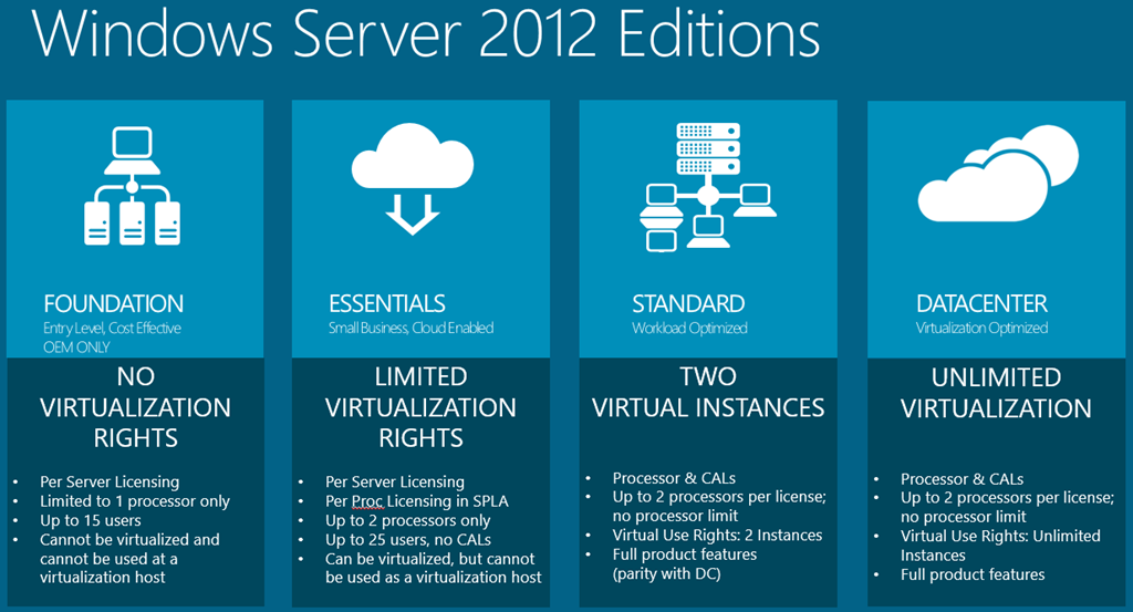 windows_server_2012_versions